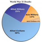 World War 2 Casualties