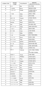 Military Alphabet of World War 2